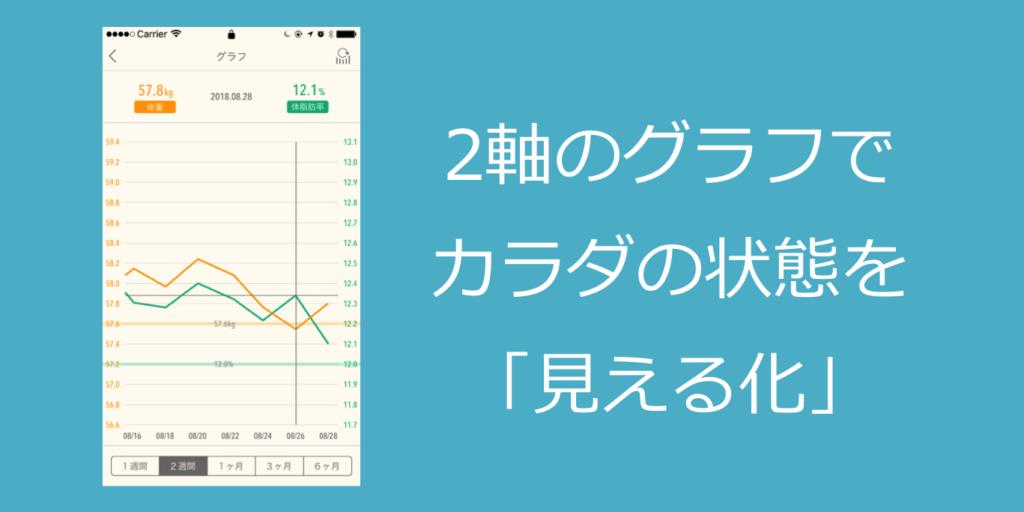 JouleLife(ジュールライフ)アプリでは体組成計で測定した体重と体脂肪率データが2軸グラフで表示