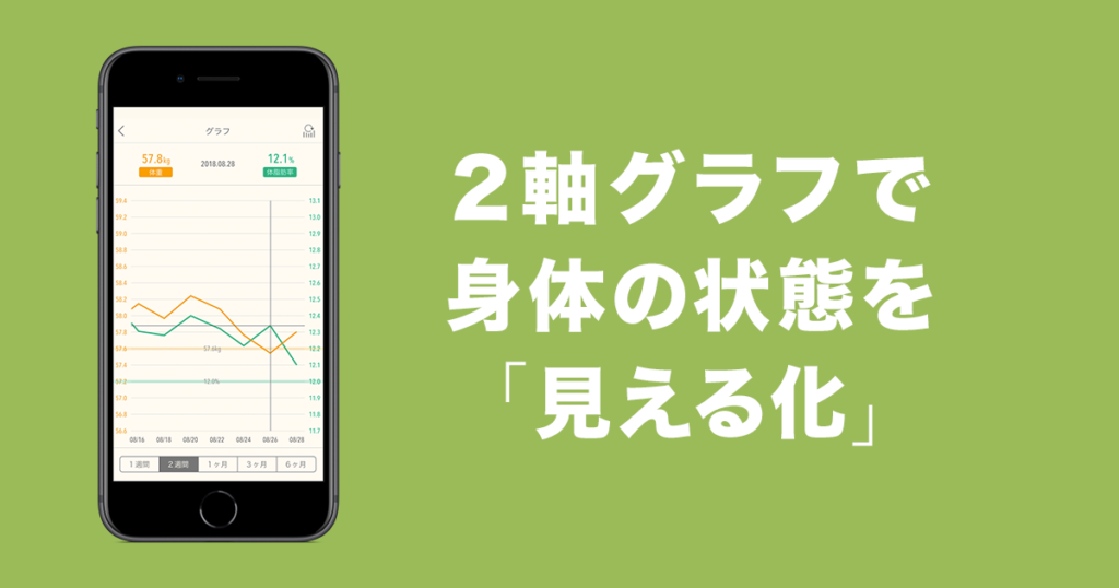 JouleLife(ジュールライフ)アプリの体重と体脂肪率の2軸グラフが表示された画面サンプル